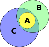 Venn-diagram-association-fallacy-01_svg