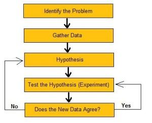 The_Scientific_Method